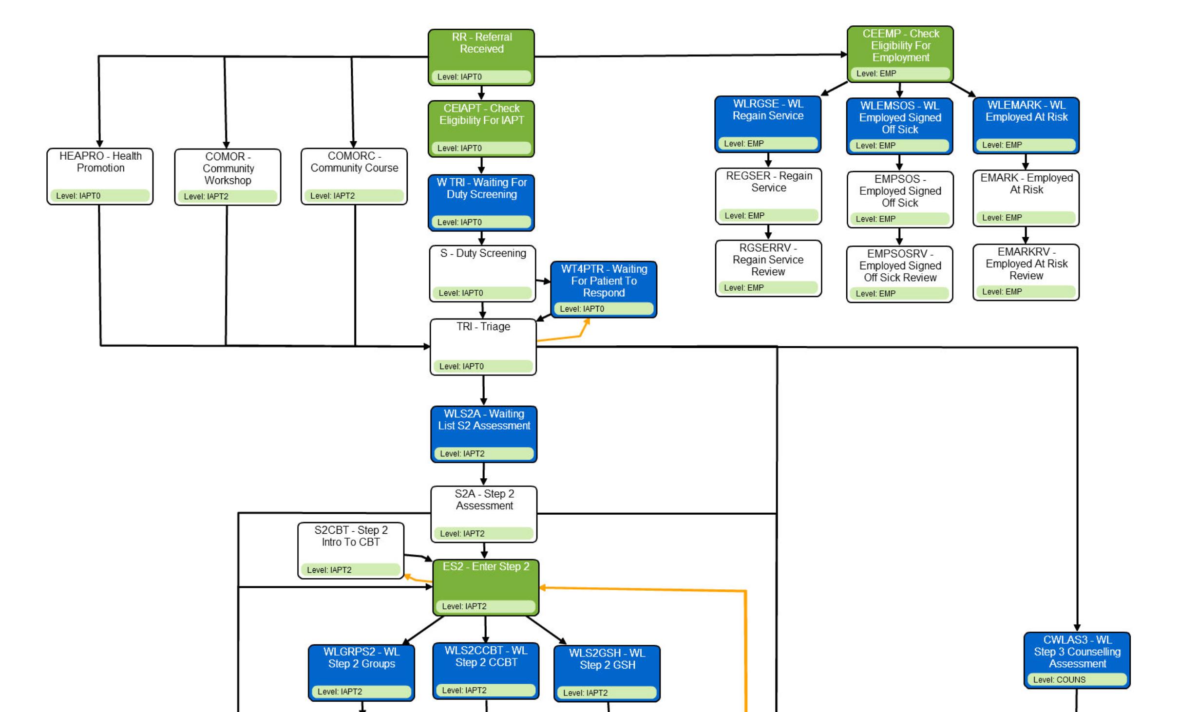 ipatus Care Pathway screen